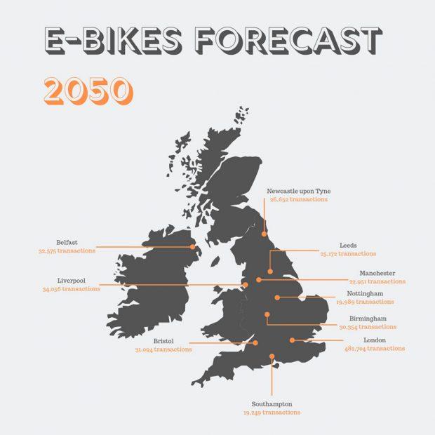 2050 eBike Forecast