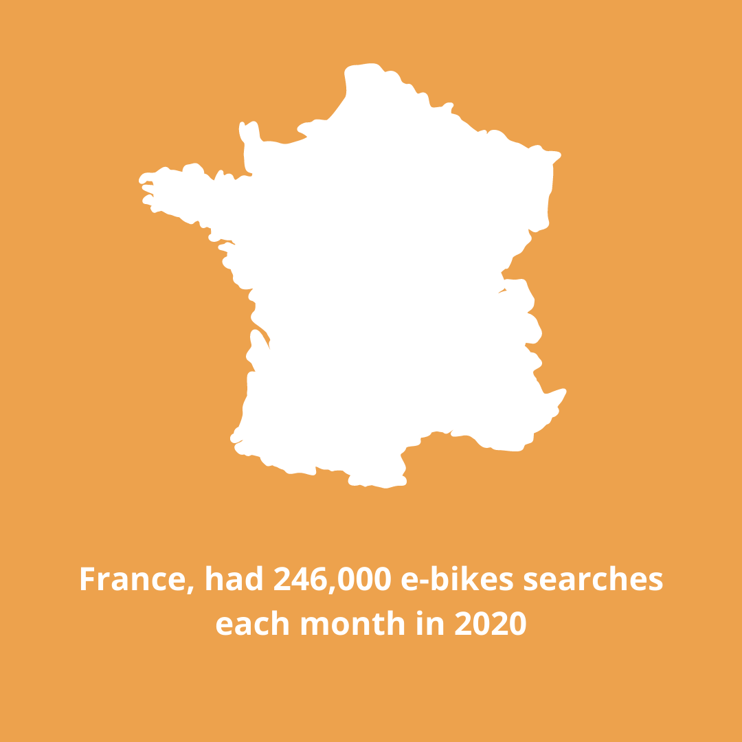 France 2020 Cycling Trends