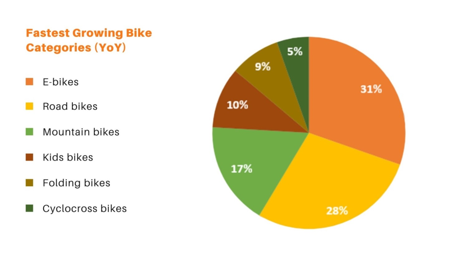 Cycling Trends 2020