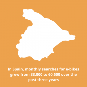 Spain 2020 Cycling Trends